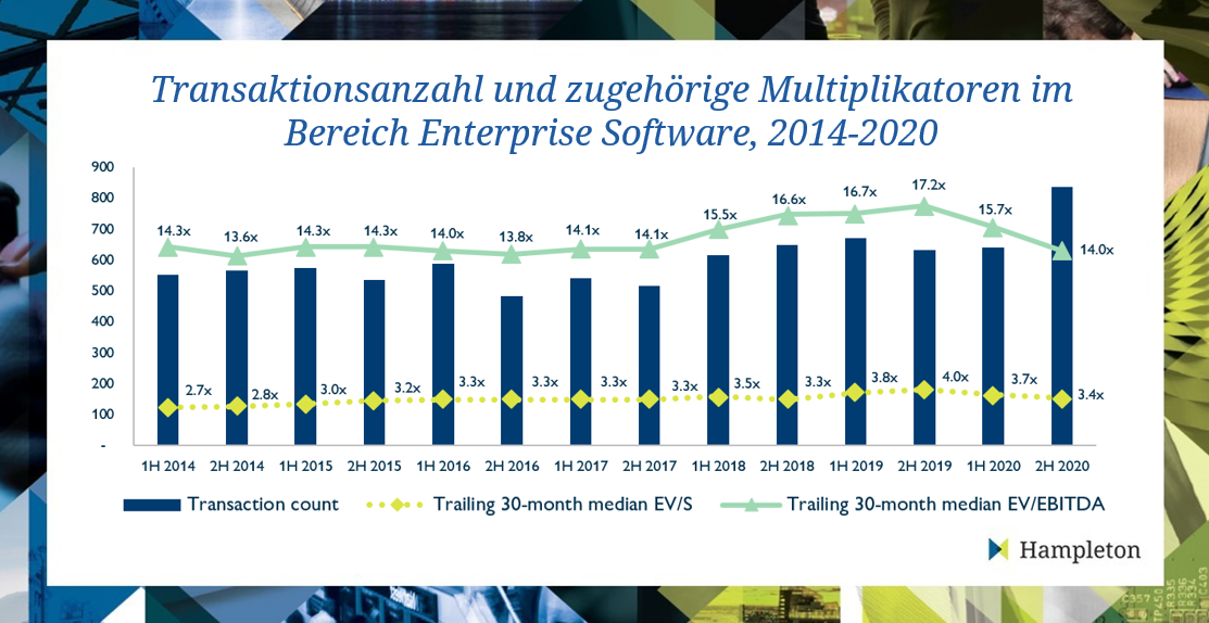 Enterprise-Software-1H2021-graph-DE