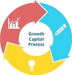 Growth Capital Process Infographic