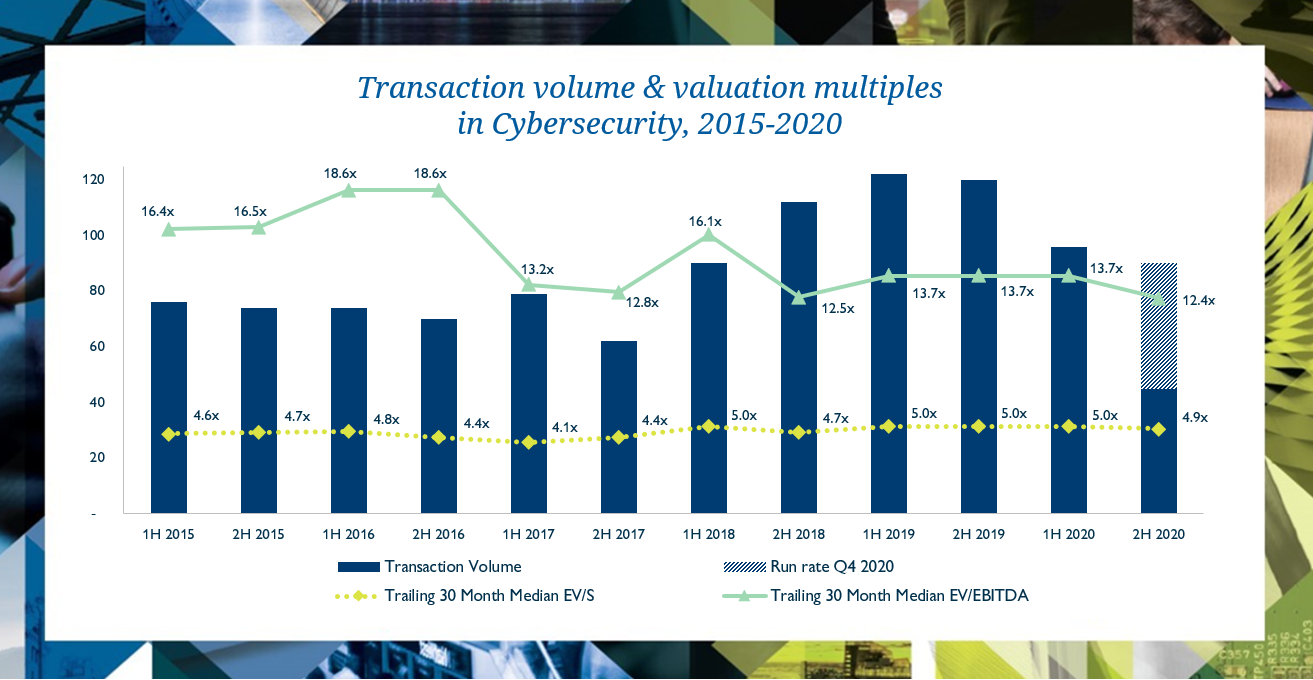 cybersecurity-2h2020-graph-EN