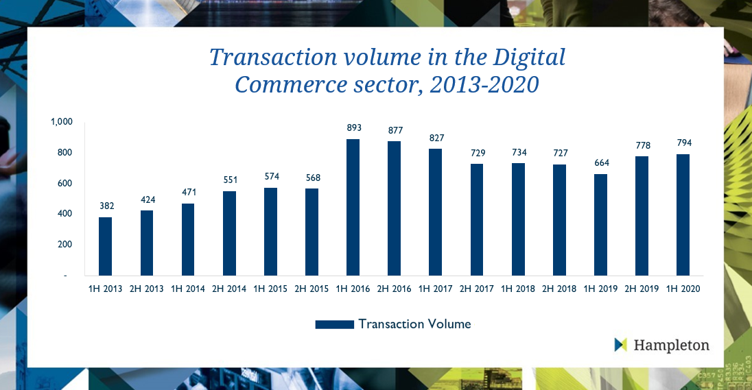 digital-commerce-2h2020-graph