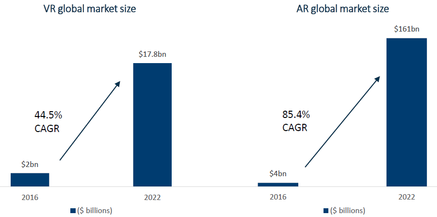 1AR_VR-global-market-size-graph